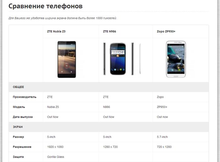 Новая функция сравнение телефонов